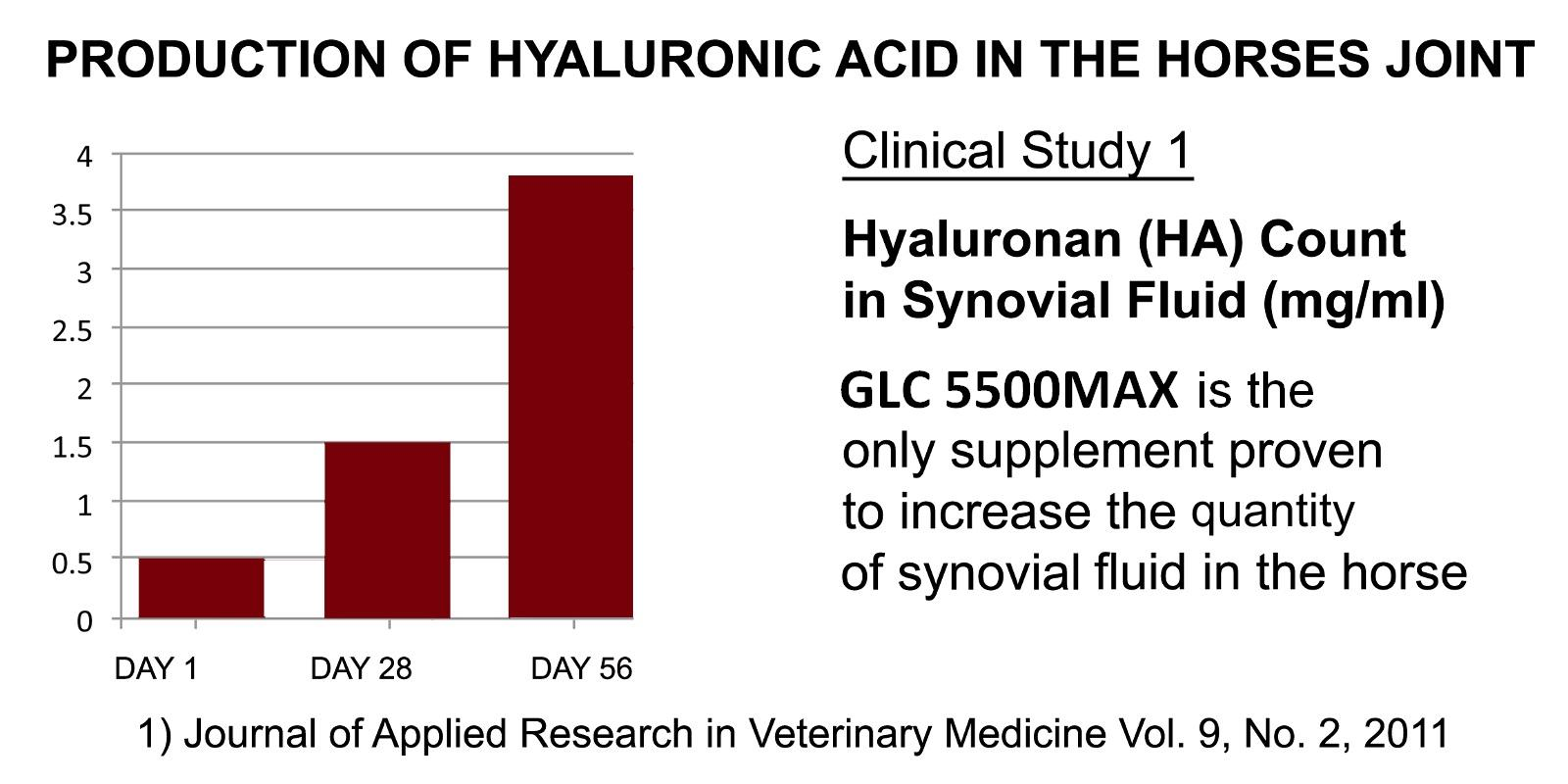 GLC5500MAX-HA count-clinical study