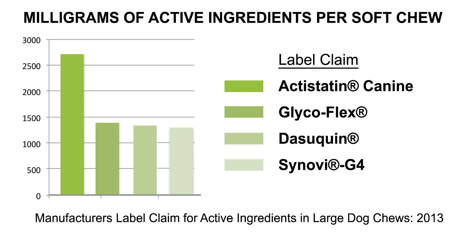 Label Claim of Ingredients graph